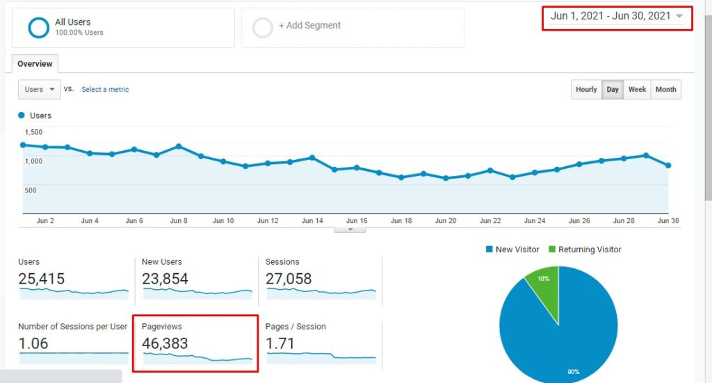 How to get traffic using pinterest